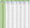 제주특별자치도 서귀포시 인구통계 현황, 인구수, 세대수, 남녀인구, 남녀비율 (2017년 6월 기준)