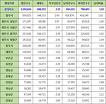 충청북도 인구통계 현황, 인구수, 세대수, 가구당 인구, 남녀인구, 남녀비율 (2017년 6월 기준)