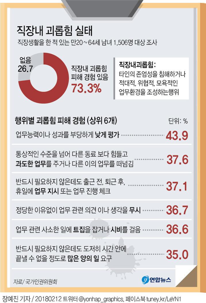 2018 직장내 괴롭힘 실태_국가인원위원회