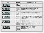 CCL- 저작물 이용 허락 표시 바로알기