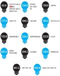 에너지 소비절감과 micro-LED
