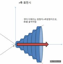 적분 쉽게하는법 - 넓이, 부피계산 할 때 dx, dy 어떤것을 붙여야되나?