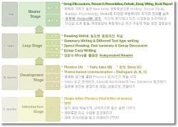 정상어학원 CHESS프로그램 완전정복 (6) LS-A 단계