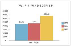 그래프로 보는 정보공개 – 도내 민간위탁금 규모 얼마나 될까?