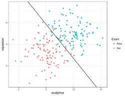 Optimization with R - 5. 뉴턴 방법을 사용한 로지스틱 회귀분석 모수 추정하기