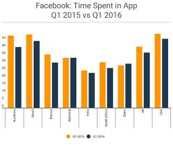 SNS 사용시간이 세계적으로 감소하고 있다.