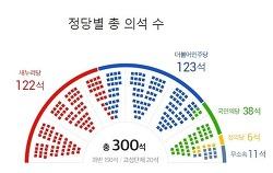 정의당의 심각한 위기 보여준 20대 총선