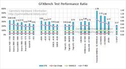 삼성 S-GPU 찌라시 분석.