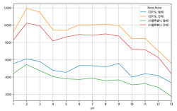 [부동산 API3] 전월세 실거래가 현황(17년1월~18년1월, 서울&경기지역) 분석하기
