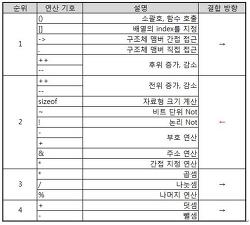 정보올림피아드 2017년 지역대회 예선 중등부 18번 문제 풀이