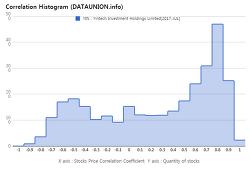 Yintech Investment Holdings Limited $YIN Correlation Histogram