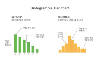 [R프로그래밍] R을 이용해 바차트(막대그래프)와 히스토그램(도수분포표) 정복하기