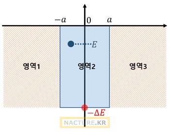 2. 양자역학(2) - 유한한 전위 장벽에 갇힌 전자의 특성(1)