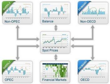 [Hassan Harraz] Crude Oil Price Formation - 원유 가격의 형성
