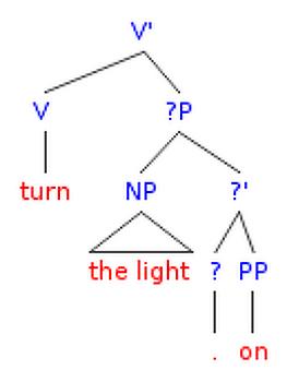 [영어구조론] 10. Syntactic Argumentation