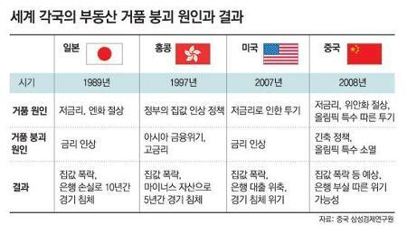 서울 아파트 값 오를 수 없는 이유 1부 - 가격 급등 원인
