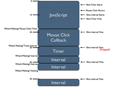 How Javascript Timer Work