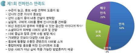 기업/기관의 최대 마케팅 화두는 'SNS 홍보'