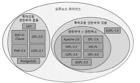 오픈소스와 특허