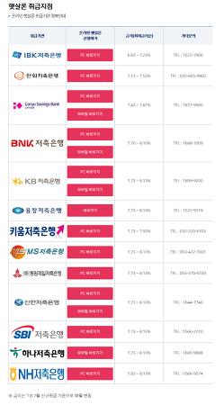 온라인 햇살론 대출자격 신청방법 장단점 정보(서민금융진흥원)