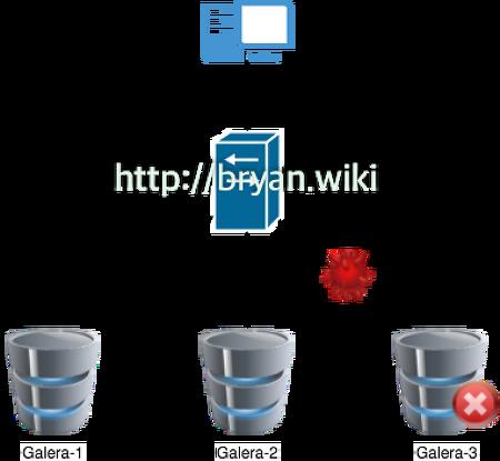 Split Brain - MariaDB Galera Cluster Case