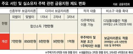 보금자리론(서민 부동산담보대출) 금리 신청방법 자격조건