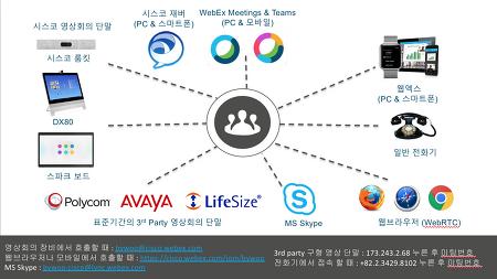[연재] 시스코 웹엑스 팀즈의 이해 - 5. 미팅의 이해 - 개인 영상 회의실 (PMR)