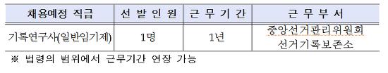 중앙선거관리위원회 선거기록보존소 기록연구사 경력경쟁 채용공고