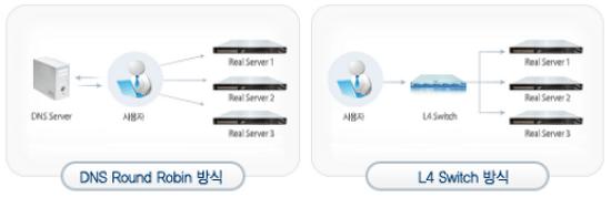 로드밸런싱(load balancing) 서비스