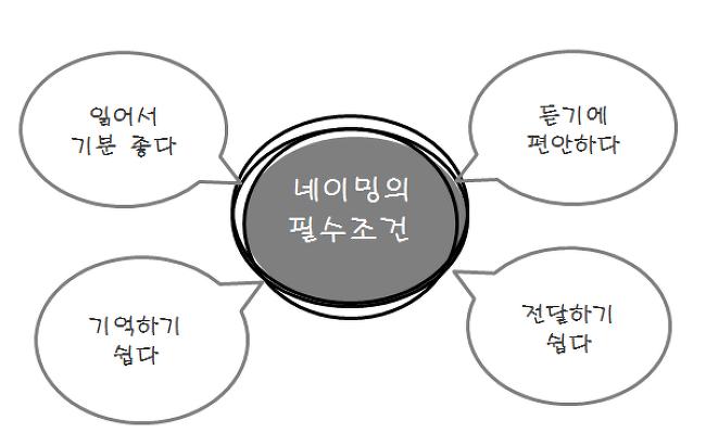 브랜드 네이밍(기본편)_ 네이밍 전략과 기법 익히기