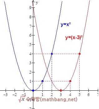 이차함수 그래프의 평행이동 - x축으로 이동