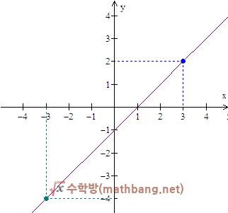 그래프를 보고 직선의 방정식 구하기 - 두 점의 좌표를 알 때