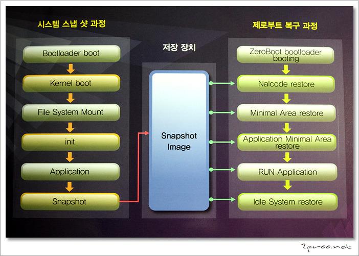 임베디드리눅스, 임베디드시스템, 안드로이드, 제로부트, Zeroboot, 부팅, 임베디드 리눅스 시스템, KES, Embedded System, Embedded Linux System, FALINUX, FastBoot, Android System, 스냅샷부트, SnapShot Boot, 부팅시간, 스마트폰 부팅시간, 스마트폰 부팅속도, 부팅 시스템, 임베디드, 부팅 솔루션