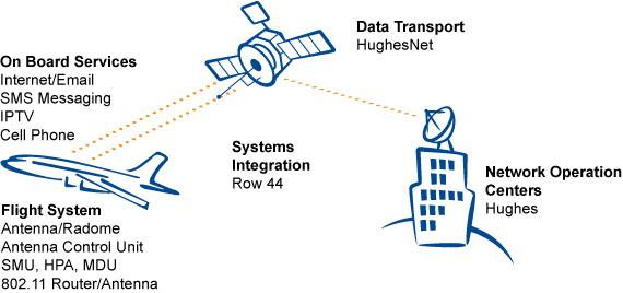 인공위성을 통한 기내 인터넷 (Row44)