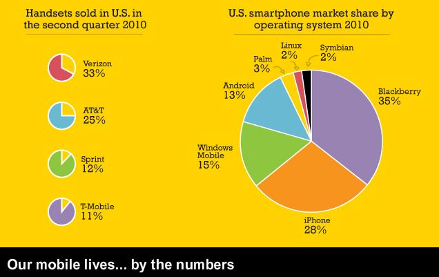 2proo, It, REVIEW, CNN, 핸드폰 점유율, 스마트폰 점유율, 스마트폰, Smartphone, Cell Phone, 버라이즌, Verizon, AT&T, Sprint, iPhone, Balckberry, 블랙베리, 스마트폰 운영체제, Smartphone OS, 심비안, Symbian, 안드로이드, Android, 윈도우즈 모바일, Windows Mobile, 미국 스마트폰 시장점유율, 스마트폰 현황, 스마트폰 시장점유율, IT, Mobile, 모바일, 시장점유율, RIM,