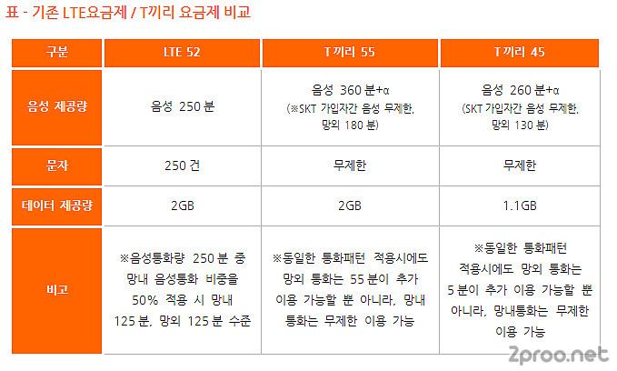 기존 LTE 요금제 / T끼리 요금제 비교표