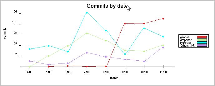 태터 커밋 통계그래프