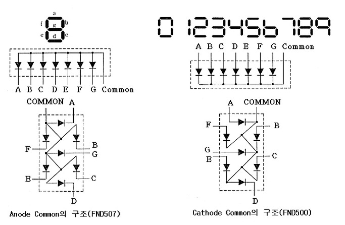 FND 7 Segment Display EA B5 AC EC A1 B0  EC 95 8C EC 95 84 EB B3 B4 EA B8 B0 as well Pnp Wiring Diagram together with Introduction furthermore 14 Segment Display Circuit Diagram moreover Article. on anode cathode diagram