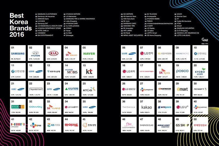 Best Korea Brands 2016