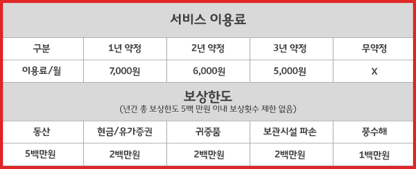 < NSOK 출동/피해보상 서비스 표 >