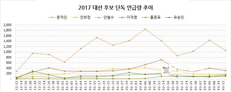 2017 대선 후보 단독 언급량 추이