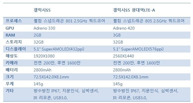 갤럭시S5, 갤럭시S5 광대역LTE-A, 갤럭시S5 광대역LTE-A QHD, 갤럭시S5 광대역LTE-A 디스플레이, 갤럭시S5 광대역LTE-A 메모리, 갤럭시S5 광대역LTE-A 속도, 갤럭시S5 광대역LTE-A 스펙, 갤럭시S5 광대역LTE-A 프로세서, 갤럭시S5 광대역LTE-A 후기