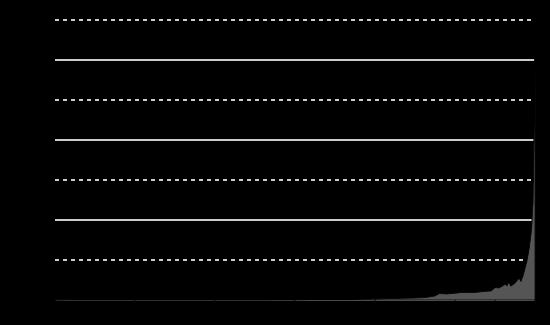 제 2의 기계 시대, 에릭 브린욜프슨, 앤드루 맥아피