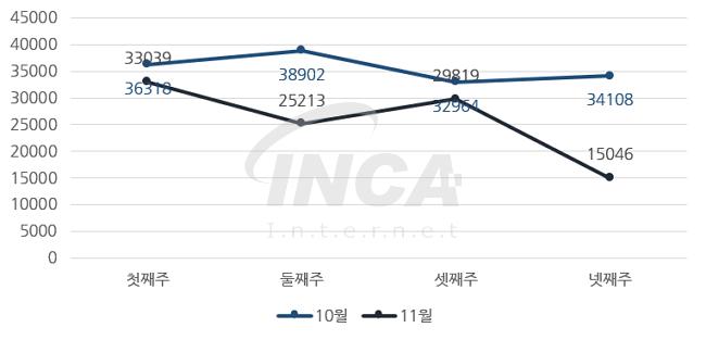 [그림] 2016년 11월 주 단위 악성코드 진단 현황