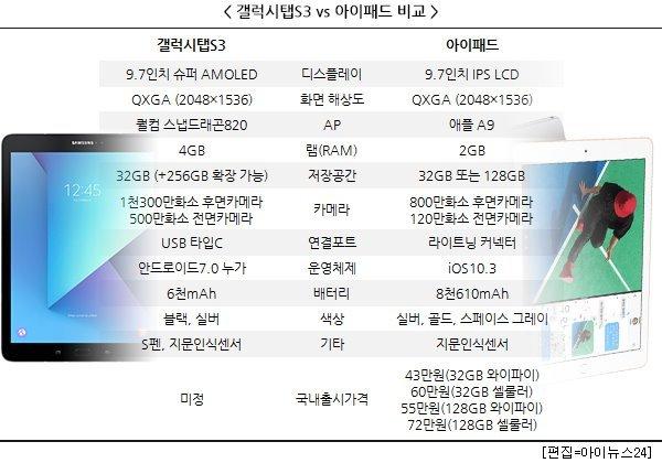 갤럭시탭S3 스펙과 아이패드 비교