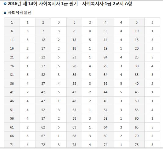 2016년 사회복지사1급 시험(필기) 가답안 A형 발표