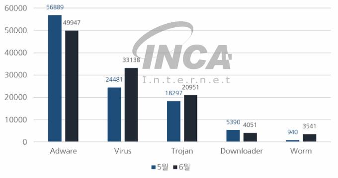 [그림] 2017년 6월 악성코드 진단 수 전월 비교