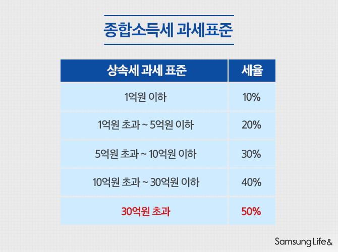 종합소득세 과세표준 표