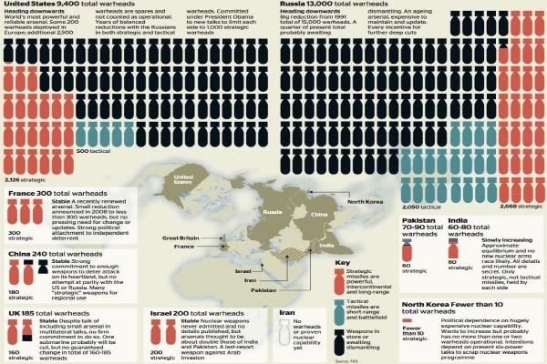 세계 핵 보유국 nuclear missiles in world