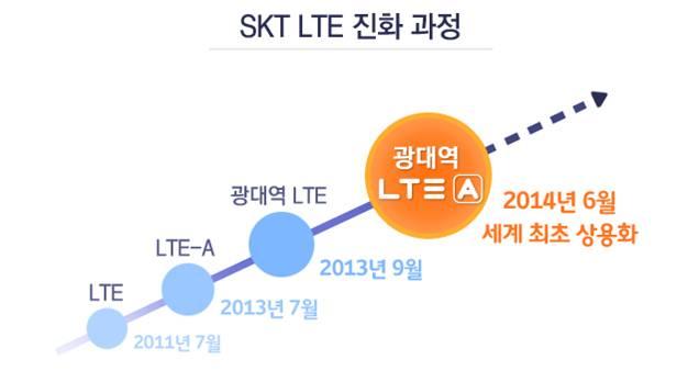 갤럭시S5, 광대역 LTE-A, 갤럭시S5 광대역 LTE-A